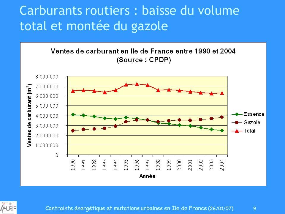 Contrainte énergétique et mutations urbaines en Ile de France (26/01/07) 9 Carburants routiers : baisse du volume total et montée du gazole