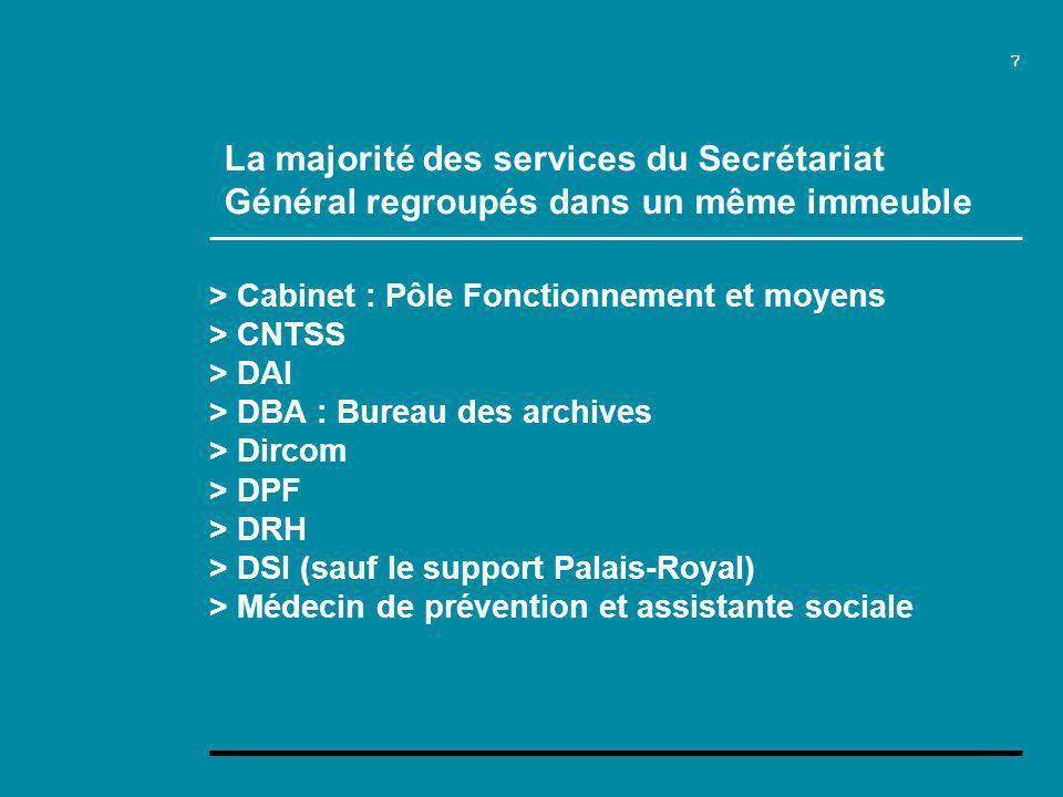 7 > Cabinet : Pôle Fonctionnement et moyens > CNTSS > DAI > DBA : Bureau des archives > Dircom > DPF > DRH > DSI (sauf le support Palais-Royal) > Médecin de prévention et assistante sociale La majorité des services du Secrétariat Général regroupés dans un même immeuble