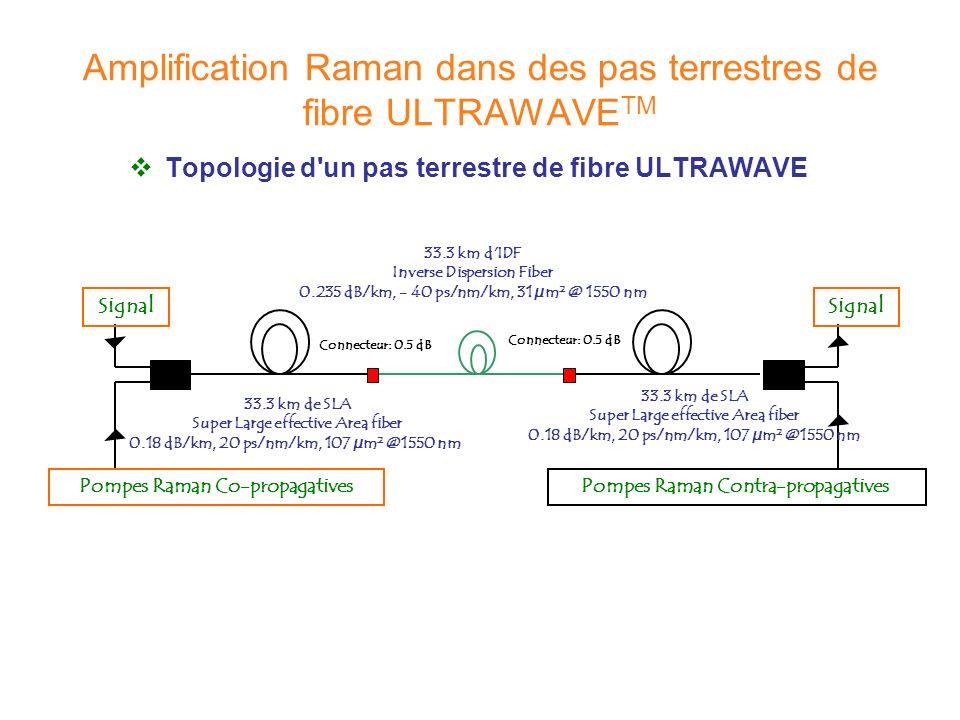 Topologie d'un pas terrestre de fibre ULTRAWAVE 33.3 km de SLA Super Large effective Area fiber 0.18 dB/km, 20 ps/nm/km, 107 µm² @1550 nm 33.3 km d'ID