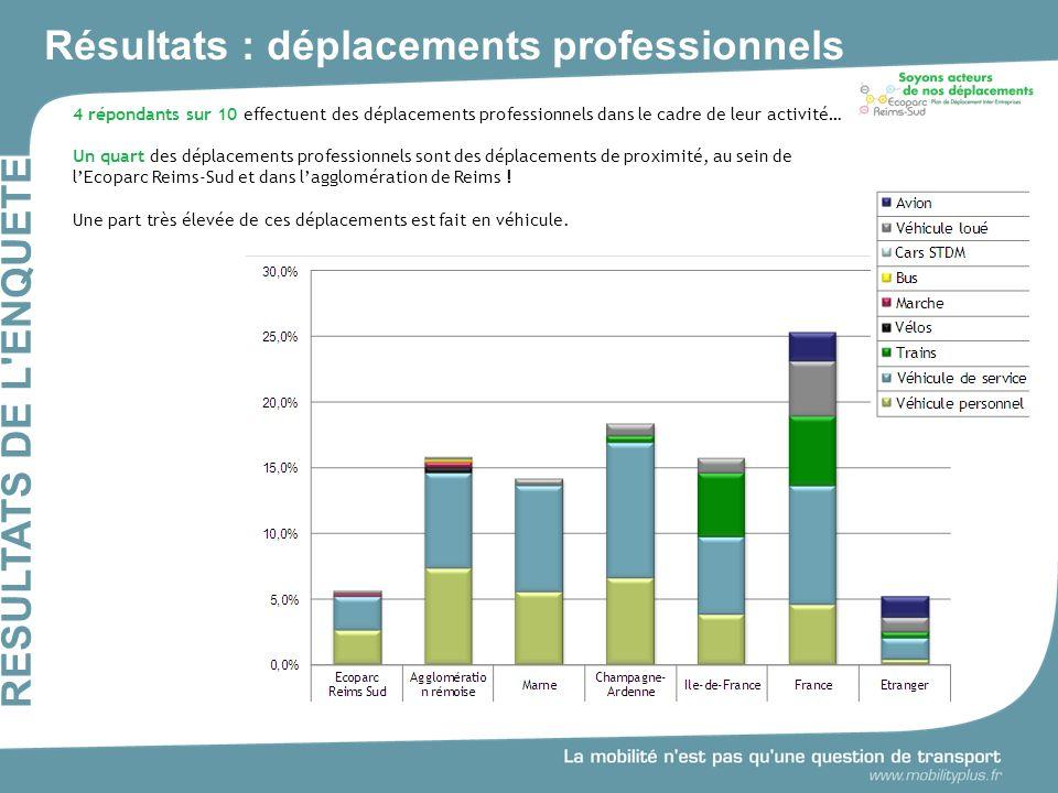 Résultats : déplacements professionnels RESULTATS DE L ENQUÊTE 4 répondants sur 10 effectuent des déplacements professionnels dans le cadre de leur activité… Un quart des déplacements professionnels sont des déplacements de proximité, au sein de lEcoparc Reims-Sud et dans lagglomération de Reims .