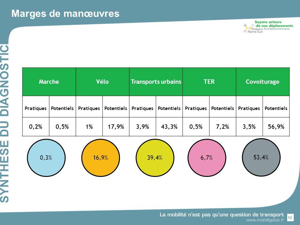16 SYNTHESE DU DIAGNOSTIC Marges de manœuvres 0,3%16,9%6,7% 53,4% 39,4% MarcheVéloTransports urbainsTERCovoiturage PratiquesPotentielsPratiquesPotentielsPratiquesPotentielsPratiquesPotentielsPratiquesPotentiels 0,2%0,5%1%17,9%3,9%43,3%0,5%7,2%3,5%56,9%