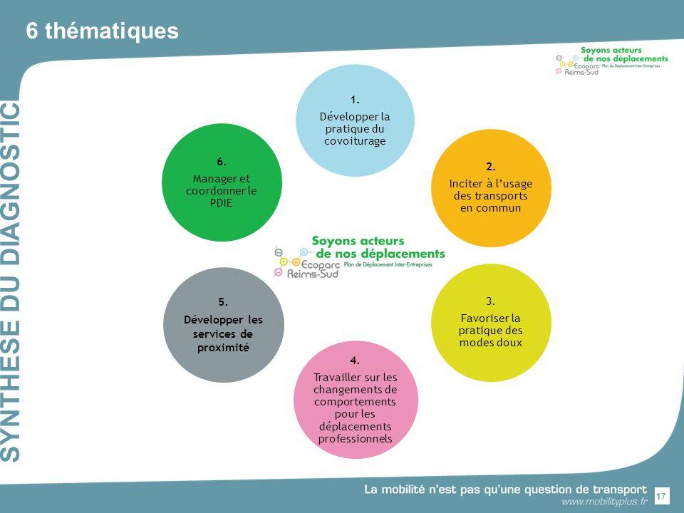 17 SYNTHESE DU DIAGNOSTIC 6 thématiques 1.Développer la pratique du covoiturage 2.