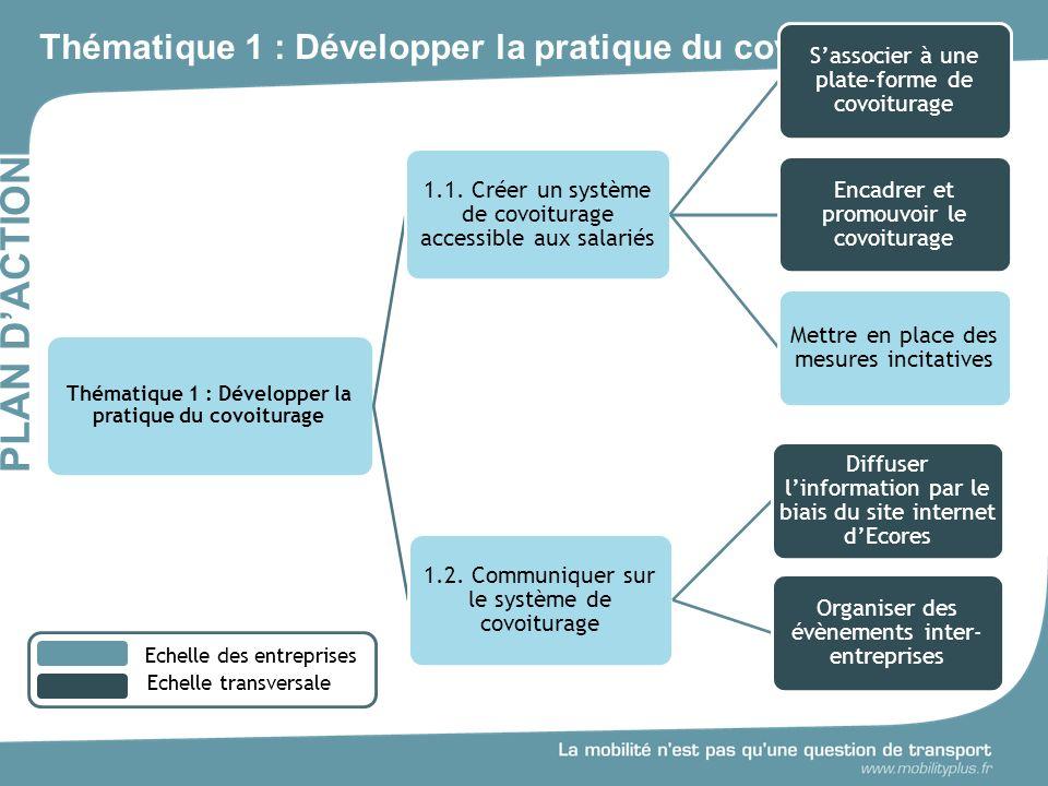 Thématique 1 : Développer la pratique du covoiturage PLAN DACTION Thématique 1 : Développer la pratique du covoiturage 1.1.