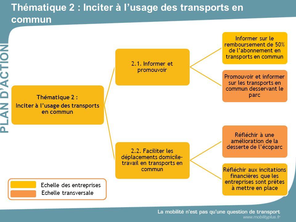 Thématique 2 : Inciter à lusage des transports en commun PLAN DACTION Thématique 2 : Inciter à lusage des transports en commun 2.1.