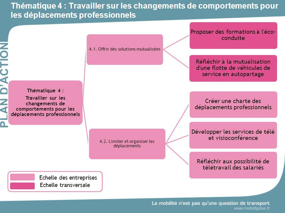 Thématique 4 : Travailler sur les changements de comportements pour les déplacements professionnels PLAN DACTION Thématique 4 : Travailler sur les changements de comportements pour les déplacements professionnels 4.1.