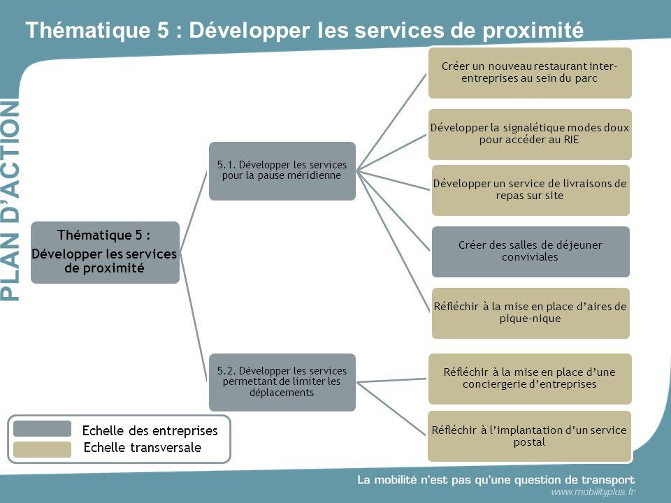 Thématique 5 : Développer les services de proximité PLAN DACTION Thématique 5 : Développer les services de proximité 5.1.