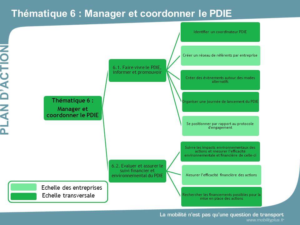 Thématique 6 : Manager et coordonner le PDIE PLAN DACTION Thématique 6 : Manager et coordonner le PDIE 6.1.