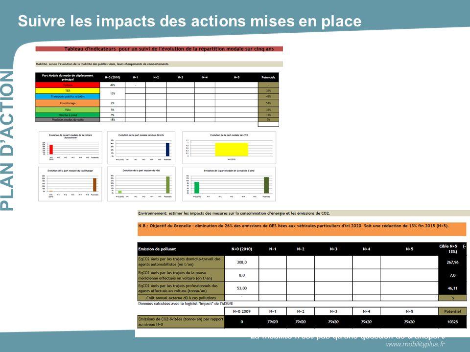 Suivre les impacts des actions mises en place PLAN DACTION