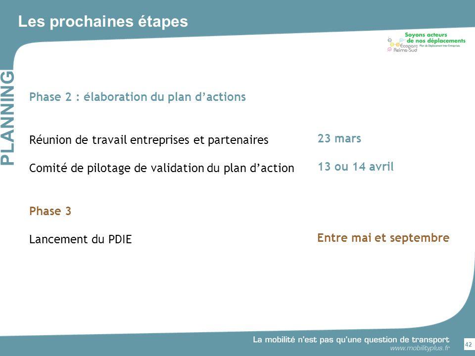 Les prochaines étapes 42 PLANNING Phase 2 : élaboration du plan dactions Réunion de travail entreprises et partenaires Comité de pilotage de validation du plan daction Phase 3 Lancement du PDIE 23 mars 13 ou 14 avril Entre mai et septembre
