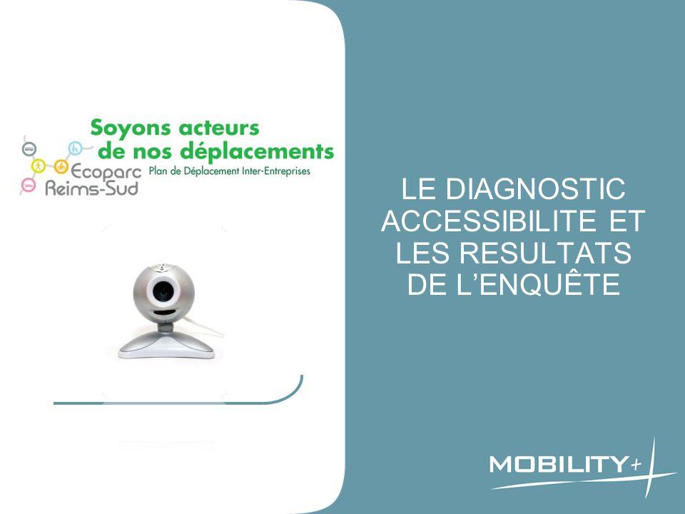Domiciliation 8 ACCESSIBILITE A L ECOPARC 1 948 salariés issus de 24 entreprises 86,3% des salariés dans la Marne 56% des salariés dans Reims Métropole 47,4% des salariés dans Reims