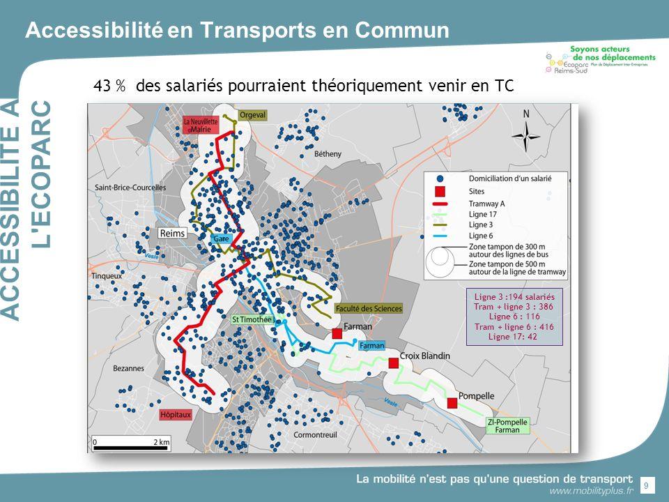 Accessibilité en Transports en Commun 43 % des salariés pourraient théoriquement venir en TC 9 ACCESSIBILITE A L ECOPARC Ligne 3 :194 salariés Tram + ligne 3 : 386 Ligne 6 : 116 Tram + ligne 6 : 416 Ligne 17: 42