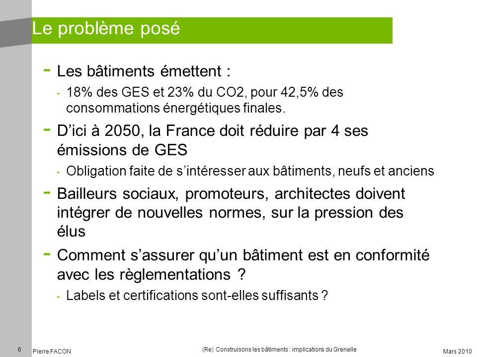 6 Pierre FACON (Re) Construisons les bâtiments : implications du Grenelle Mars 2010 Le problème posé - Les bâtiments émettent : - 18% des GES et 23% d