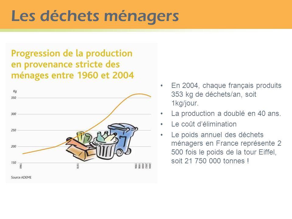 16/ Le BIP 40 (Baromètre des Inégalités et de la Pauvreté), en France, en 20 ans a augmenté de : 1,4 Quizz développement durable