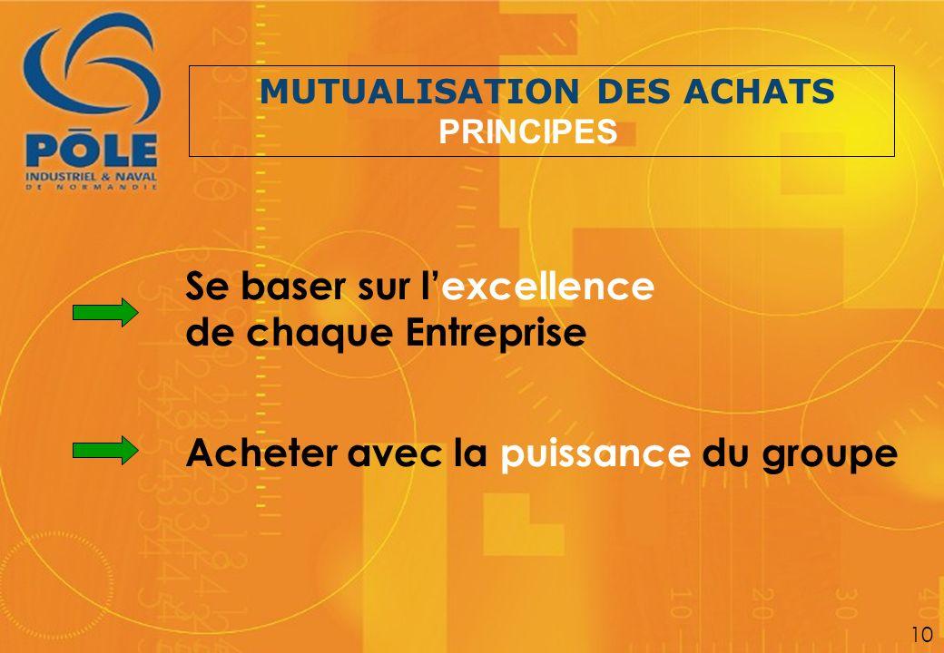 MUTUALISATION DES ACHATS PRINCIPES Se baser sur lexcellence de chaque Entreprise Acheter avec la puissance du groupe 10