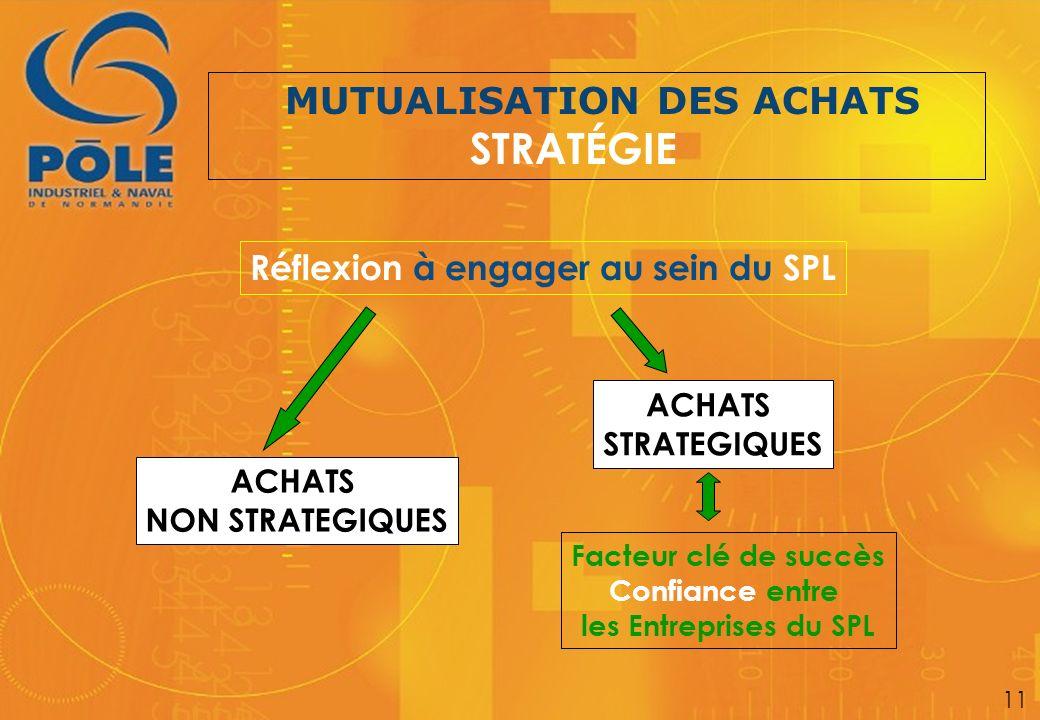 MUTUALISATION DES ACHATS STRATÉGIE Réflexion à engager au sein du SPL ACHATS NON STRATEGIQUES ACHATS STRATEGIQUES Facteur clé de succès Confiance entr