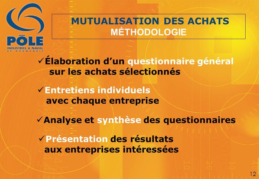 Élaboration dun questionnaire général sur les achats sélectionnés Entretiens individuels avec chaque entreprise MUTUALISATION DES ACHATS MÉTHODOLOGIE