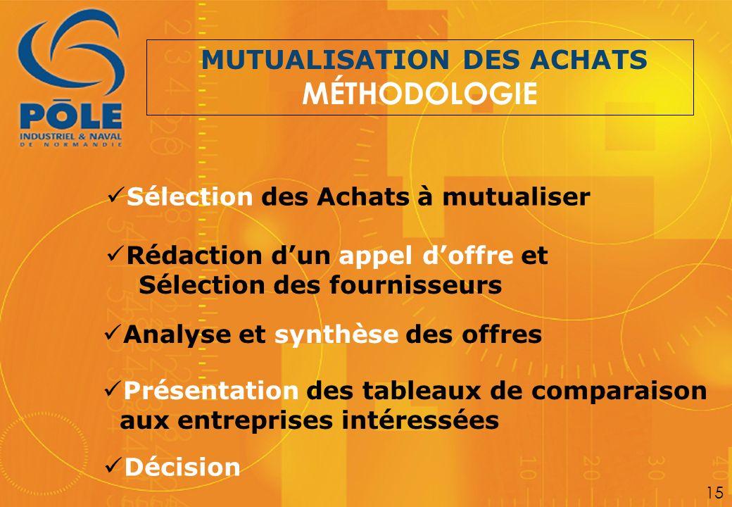 Sélection des Achats à mutualiser Rédaction dun appel doffre et Sélection des fournisseurs MUTUALISATION DES ACHATS MÉTHODOLOGIE Analyse et synthèse d