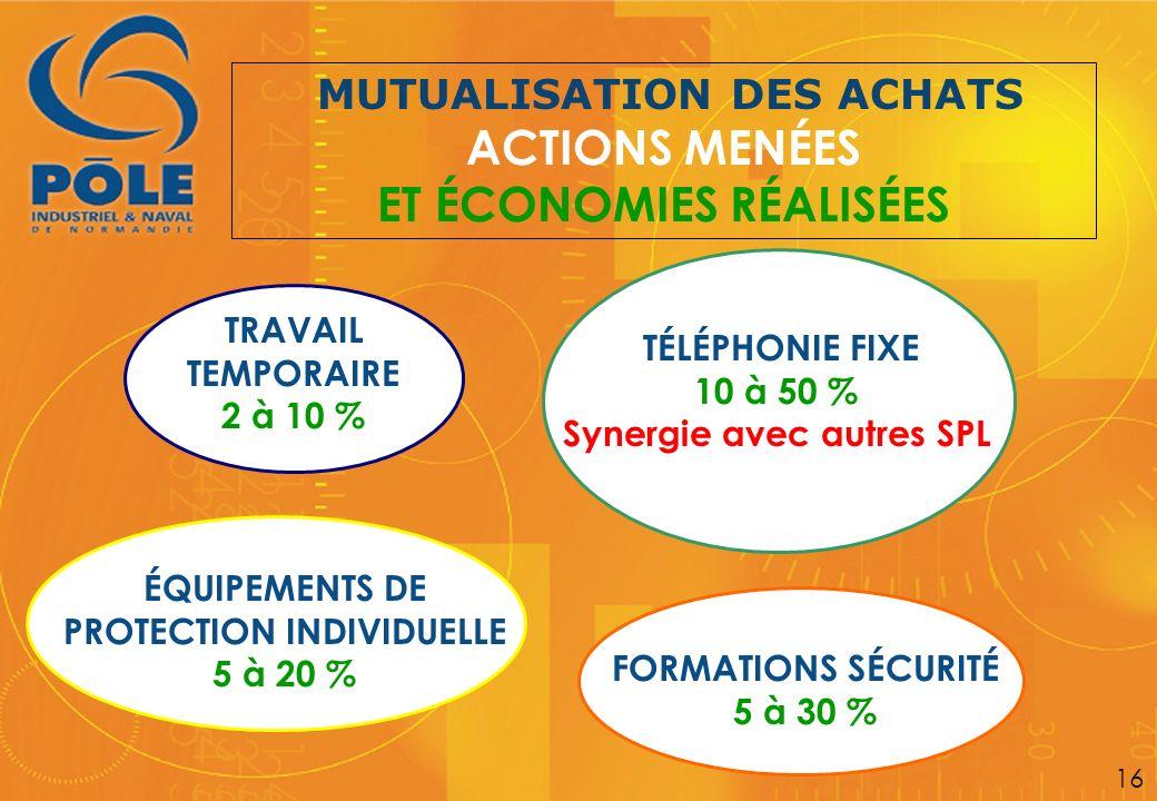 MUTUALISATION DES ACHATS ACTIONS MENÉES ET ÉCONOMIES RÉALISÉES TRAVAIL TEMPORAIRE 2 à 10 % 16 TÉLÉPHONIE FIXE 10 à 50 % Synergie avec autres SPL ÉQUIP