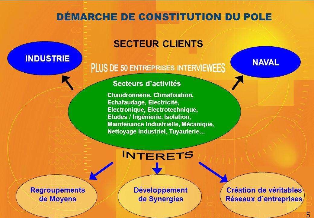 SECTEUR CLIENTS DÉMARCHE DE CONSTITUTION DU POLE INDUSTRIE NAVAL Développement de Synergies Regroupements de Moyens Création de véritables Réseaux den
