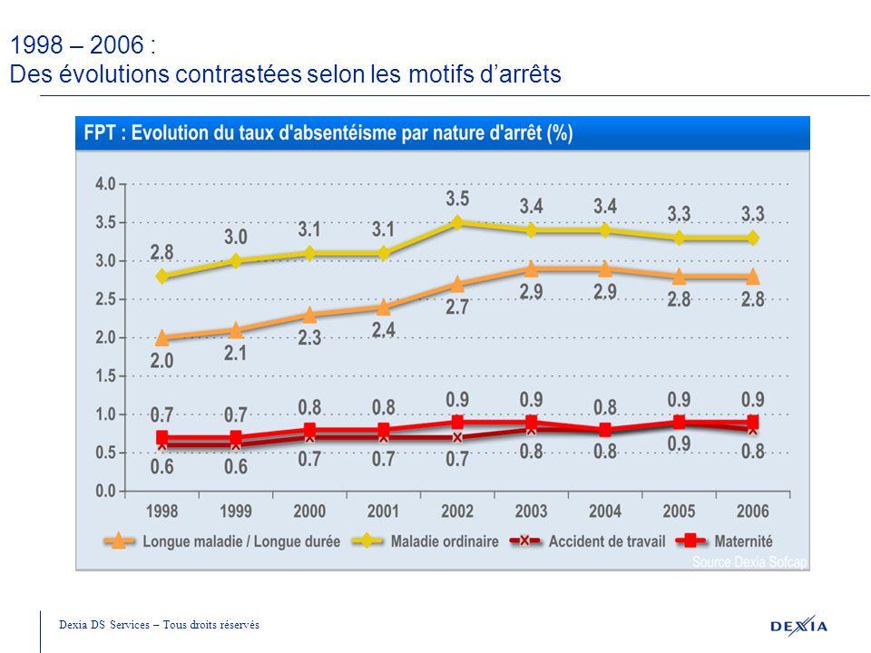 Dexia DS Services Performance des organisations Santé au travail Débat - échange Le Document Unique : outil de performance et de dialogue social Saint-Michel sur Orge, le 3 mai 2011.