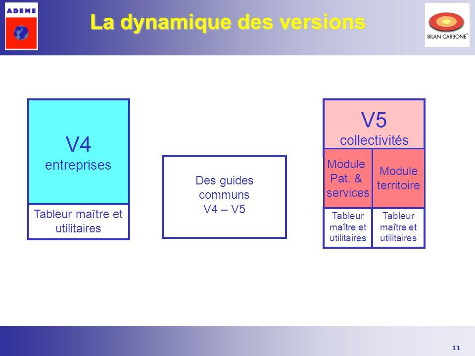 11 La dynamique des versions V4 entreprises V5 collectivités Module Pat. & services Module territoire Des guides communs V4 – V5 Tableur maître et uti