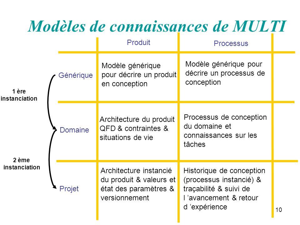 10 Modèles de connaissances de MULTI Générique Domaine Projet Produit Processus Architecture instancié du produit & valeurs et état des paramètres & v