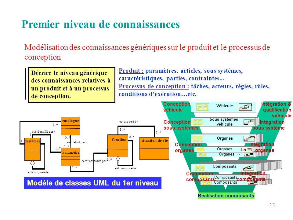 11 Composants RV Organes Composants Véhicule Sous systèmes véhicule Organes Composants... Conception véhicule Conception sous systèmes Conception orga
