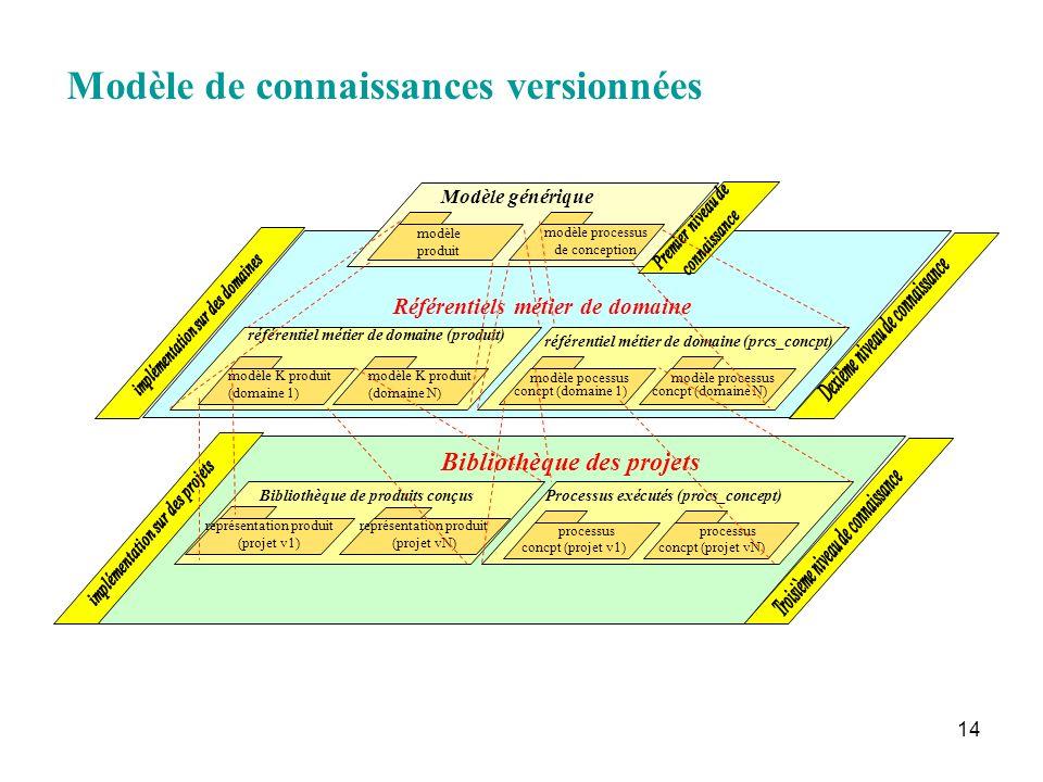 14 Modèle de connaissances versionnées Bibliothèque des projets Bibliothèque de produits conçus représentation produit (projet v1) représentation prod
