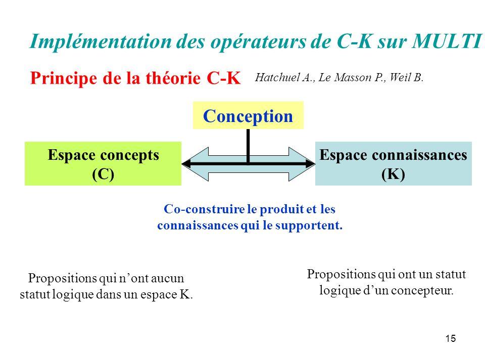15 Implémentation des opérateurs de C-K sur MULTI Principe de la théorie C-K Co-construire le produit et les connaissances qui le supportent. Espace c