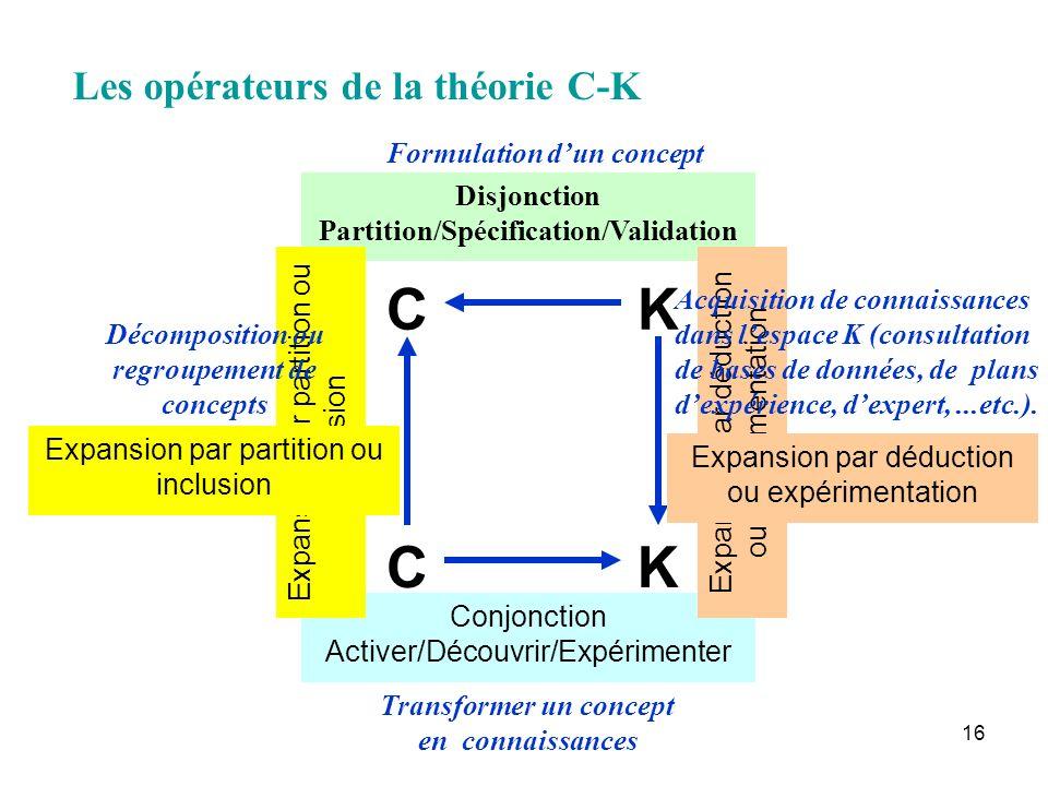16 Les opérateurs de la théorie C-K CK KC Disjonction Partition/Spécification/Validation Conjonction Activer/Découvrir/Expérimenter Expansion par part