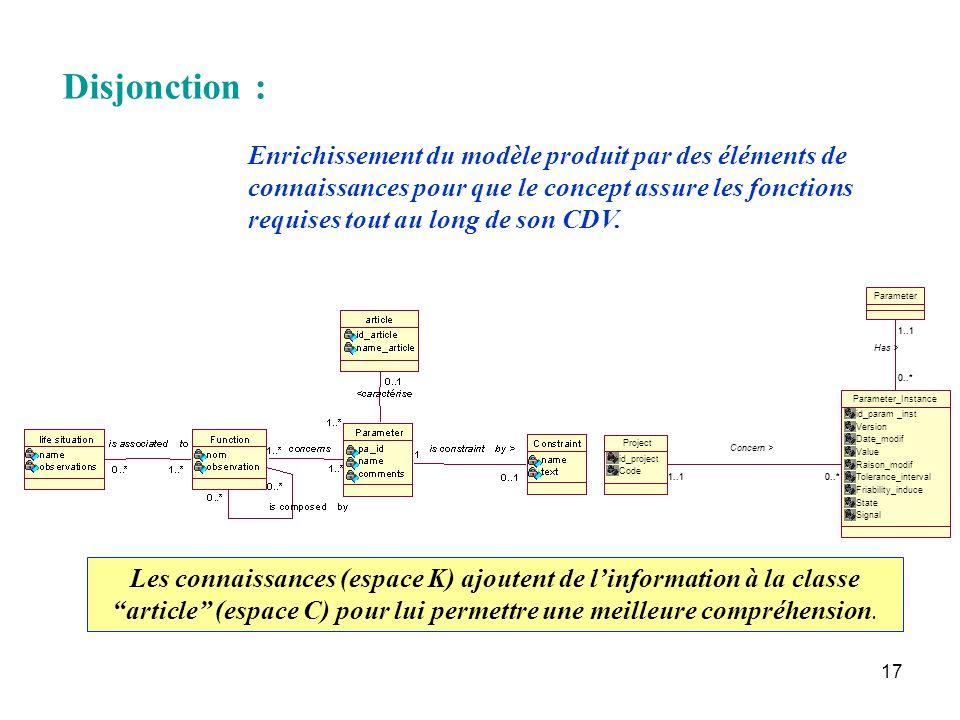 17 Disjonction : Enrichissement du modèle produit par des éléments de connaissances pour que le concept assure les fonctions requises tout au long de