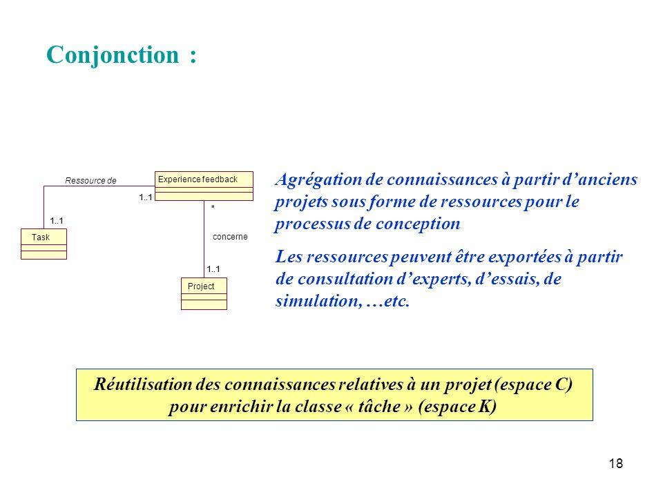 18 Conjonction : Task Project Experience feedback 1..1 * * concerne Ressource de Agrégation de connaissances à partir danciens projets sous forme de r