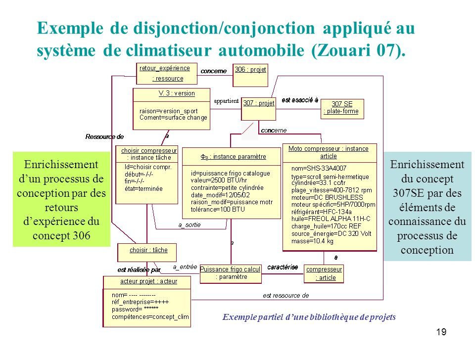 19 Enrichissement du concept 307SE par des éléments de connaissance du processus de conception Enrichissement dun processus de conception par des reto