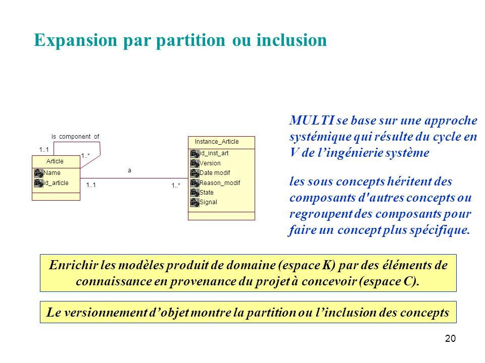 20 Expansion par partition ou inclusion Enrichir les modèles produit de domaine (espace K) par des éléments de connaissance en provenance du projet à