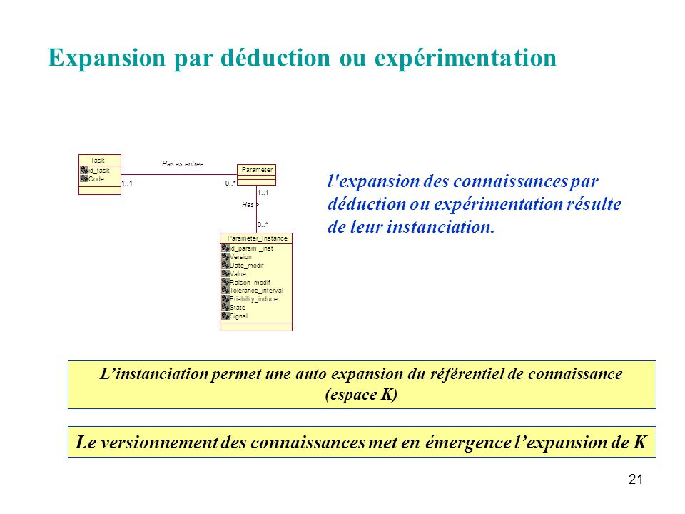 21 Expansion par déduction ou expérimentation Task id_task Code Parameter_Instance id_param _inst Version Date_modif Value Raison_modif Tolerance_inte