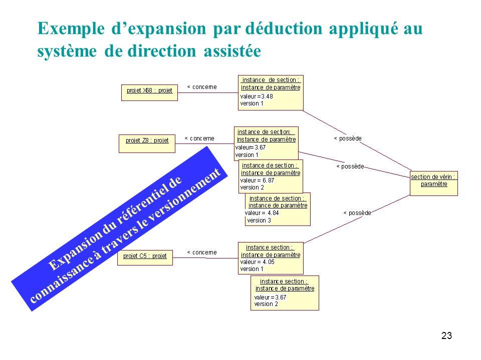 23 Expansion du référentiel de connaissance à travers le versionnement Exemple dexpansion par déduction appliqué au système de direction assistée