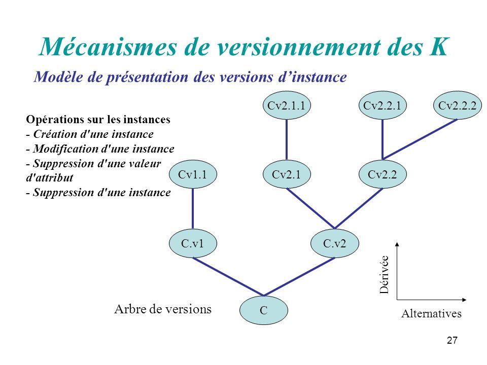 27 Mécanismes de versionnement des K C C.v1 Cv1.1 C.v2 Cv2.1Cv2.2 Cv2.2.1Cv2.1.1Cv2.2.2 Alternatives Dérivée Arbre de versions Opérations sur les inst