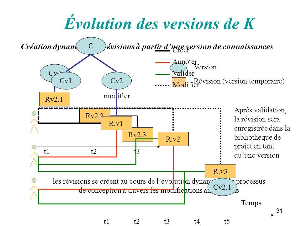 31 Évolution des versions de K Cv2 Rv2.1 Rv2.2 Rv2.3 t1 t2t3 modifier Création dynamique de révisions à partir dune version de connaissances les révis