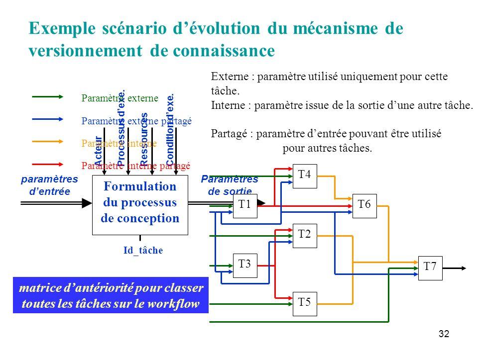 32 Formulation du processus de conception Id_tâche paramètres dentrée Paramètres de sortie ActeurRessources Processus dexe. Condition dexe. Externe :