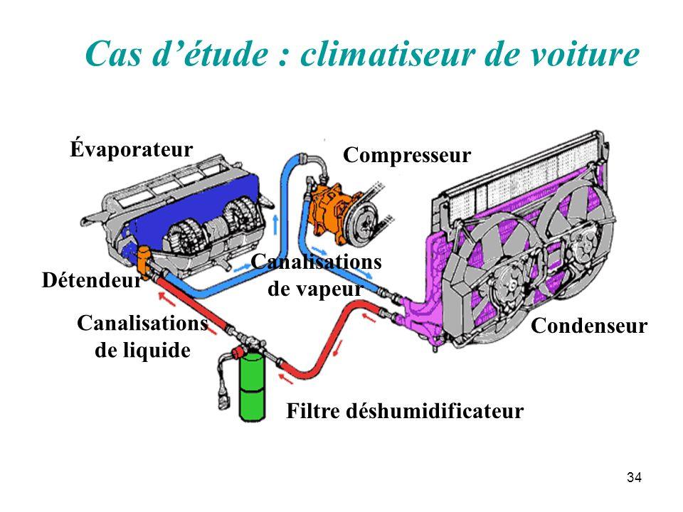 34 Cas détude : climatiseur de voiture Condenseur Compresseur Filtre déshumidificateur Évaporateur Détendeur Canalisations de liquide Canalisations de