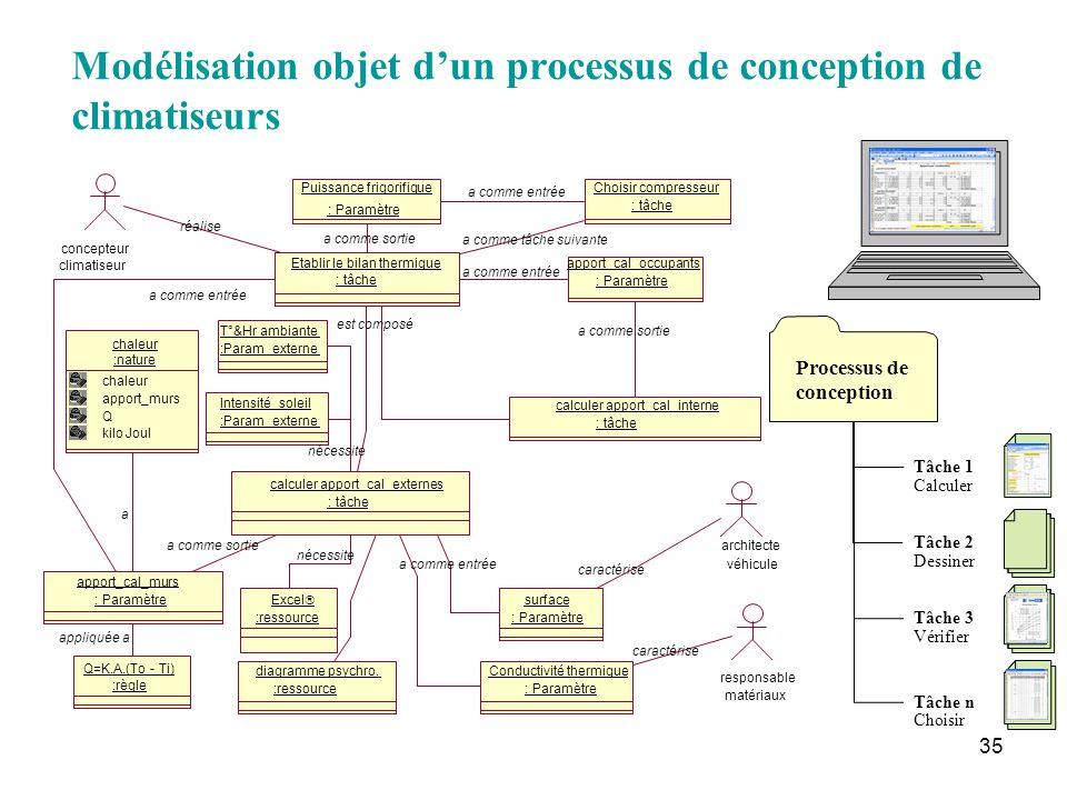 35 Modélisation objet dun processus de conception de climatiseurs Tâche 1 Tâche 2 Tâche 3 Tâche n Processus de conception Calculer Dessiner Vérifier C