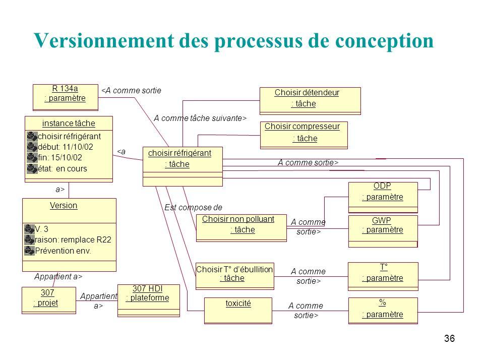 36 Versionnement des processus de conception