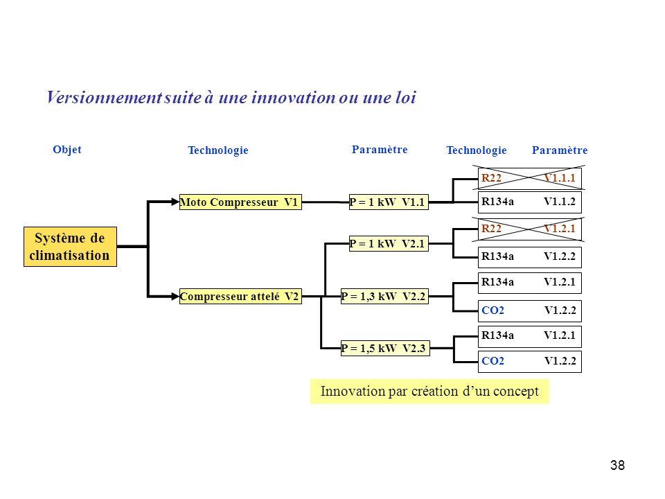 38 Paramètre Système de climatisation Moto Compresseur V1 Compresseur attelé V2 P = 1 kW V1.1 P = 1 kW V2.1 P = 1,3 kW V2.2 P = 1,5 kW V2.3 R134a V1.1