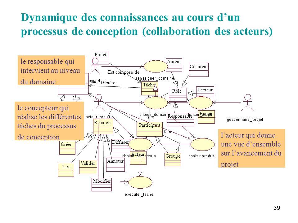 39 Dynamique des connaissances au cours dun processus de conception (collaboration des acteurs) le responsable qui intervient au niveau du domaine le