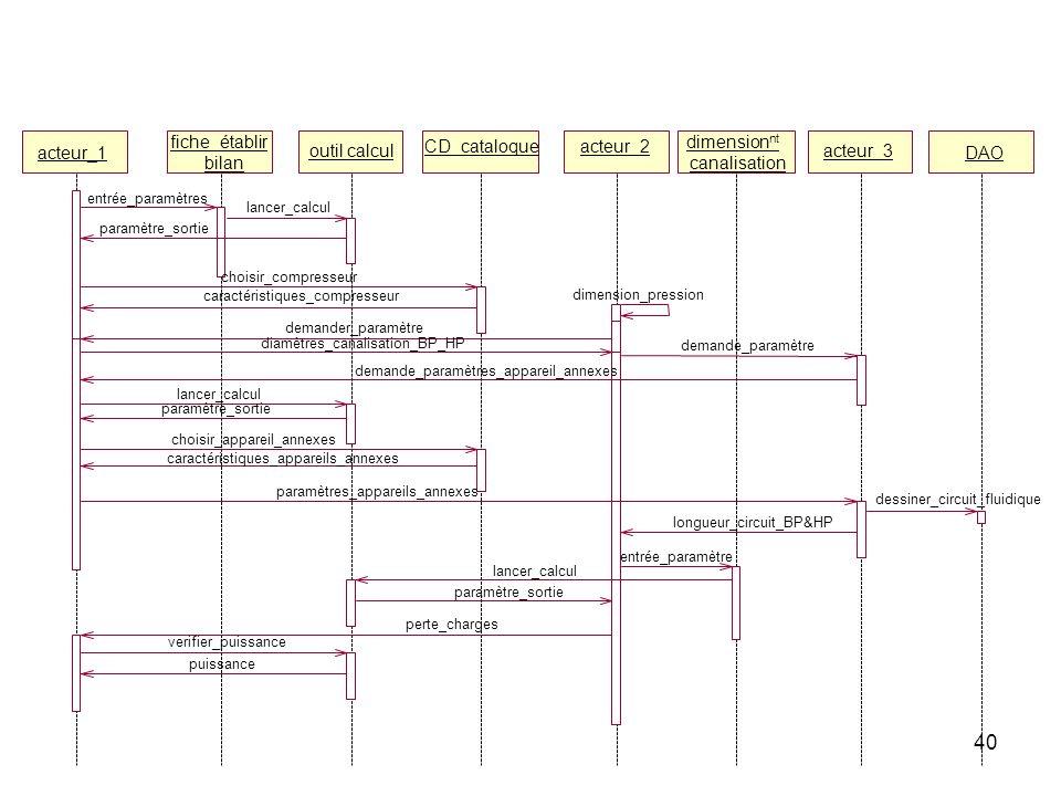40 acteur_1 fiche_établir bilan outil calcul CD_cataloqueacteur_2 dimension nt canalisation acteur_3 DAO entrée_paramètres lancer_calcul paramètre_sor