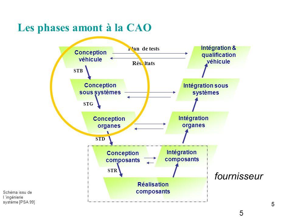 5 Les phases amont à la CAO 5 Conception véhicule Conception sous systèmes Conception organes Conception composants Réalisation composants Intégration