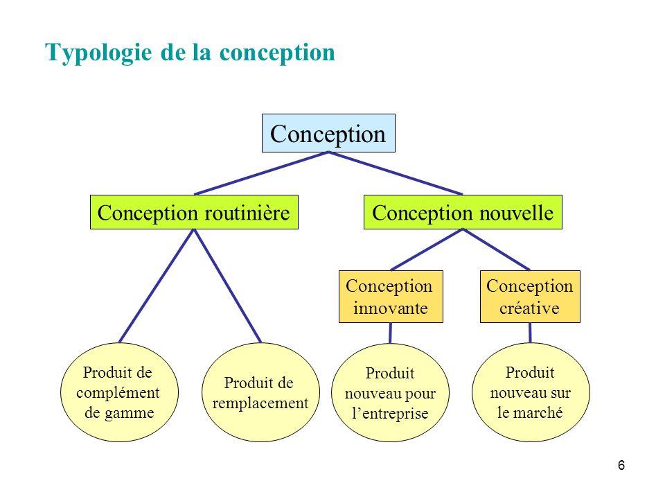 6 Typologie de la conception Conception Conception routinièreConception nouvelle Produit de complément de gamme Produit de remplacement Produit nouvea