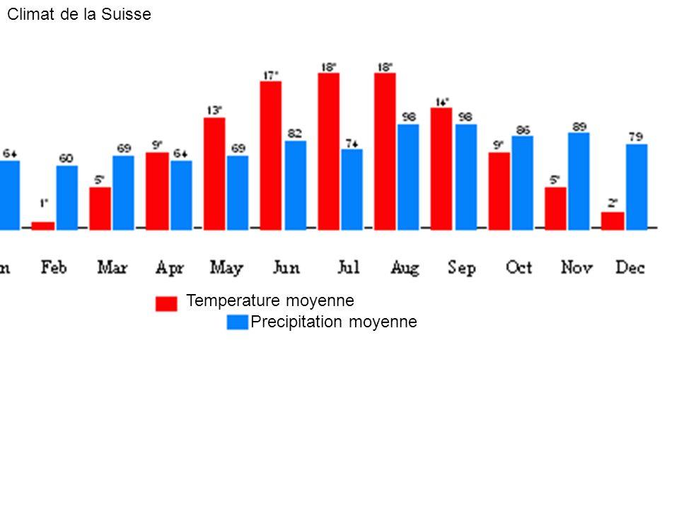 Temperature moyenne Precipitation moyenne Climat de la Suisse