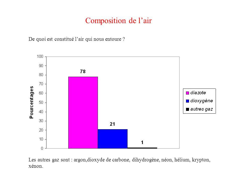 Composition de lair Les autres gaz sont : argon,dioxyde de carbone, dihydrogène, néon, hélium, krypton, xénon.