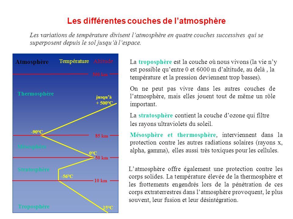 AltitudeTempérature Atmosphère Les différentes couches de latmosphère Latmosphère offre également une protection contre les corps solides.